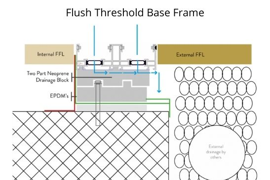 flush threshold base frame which is certified doe barrier-free accessibility under DIN 18040-1 and DIN 18040-2
